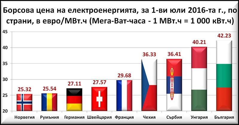cena-na-elektornergiq
