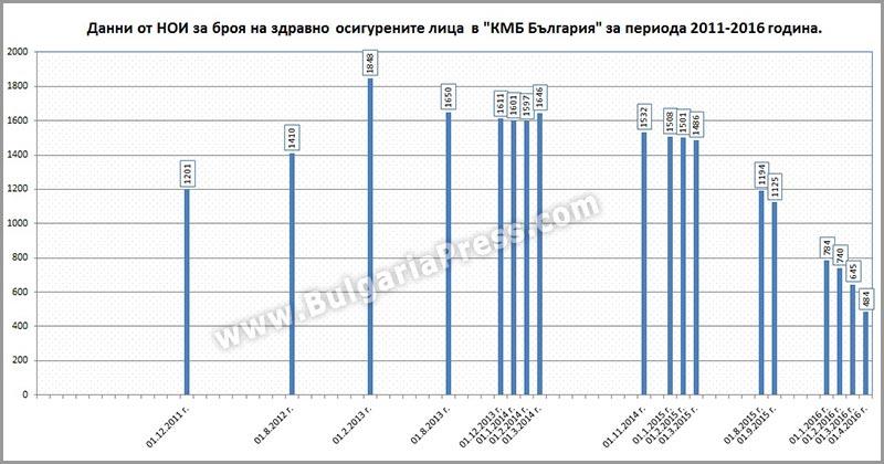 """Здравно осигурени лица във фирма """"КМБ България"""" 2011-2016"""