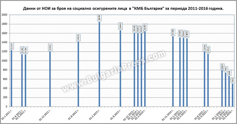 """Социално осигурени лица във фирма """"КМБ България"""" 2011-2016"""