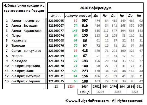Резултат от гласуването на Референдум 2016 в секциите в Гърция