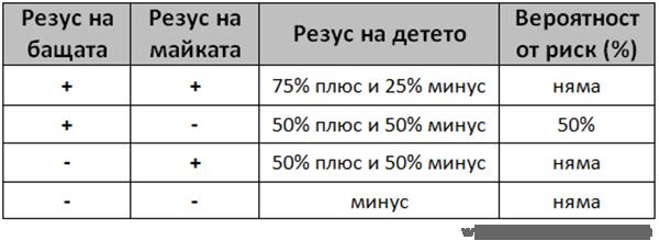 Комбинации на кръвните групи на родителите
