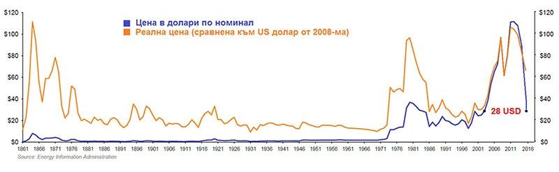 Цени на суровият петрол за последните 150 години в долари