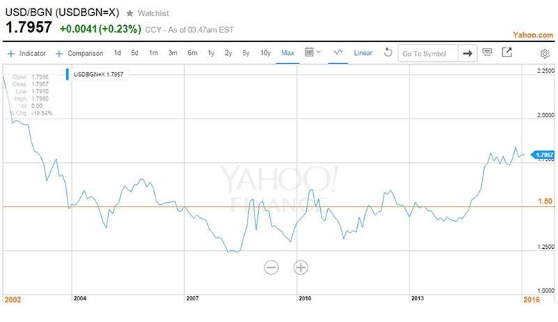 Българският лев спрямо американския долар за последните 15 години