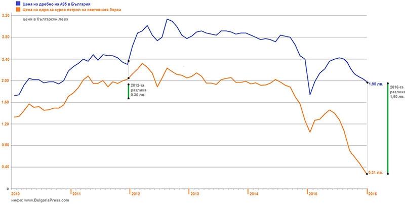 Съотношение на суров петрол спрямо цена на бензина за последните 6 години