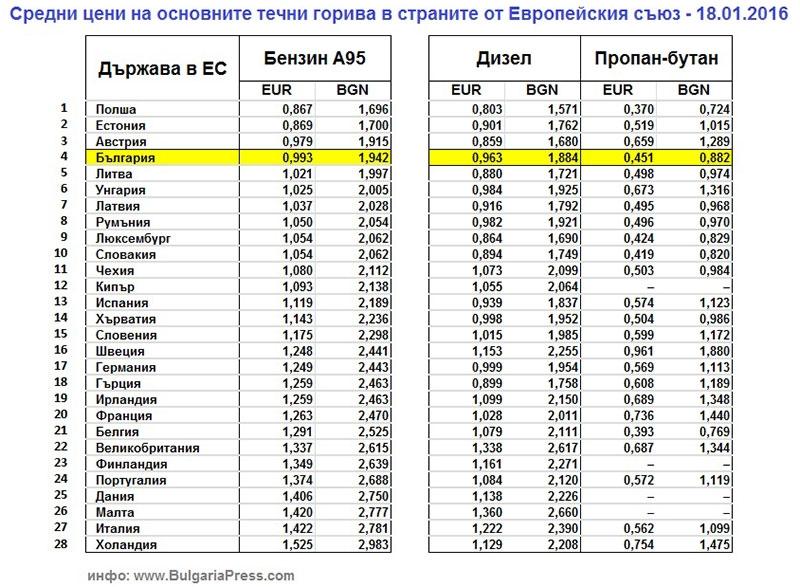 Средни цени на бензин, дизел и газ за страните от Европейския съюз към януари 2016-та